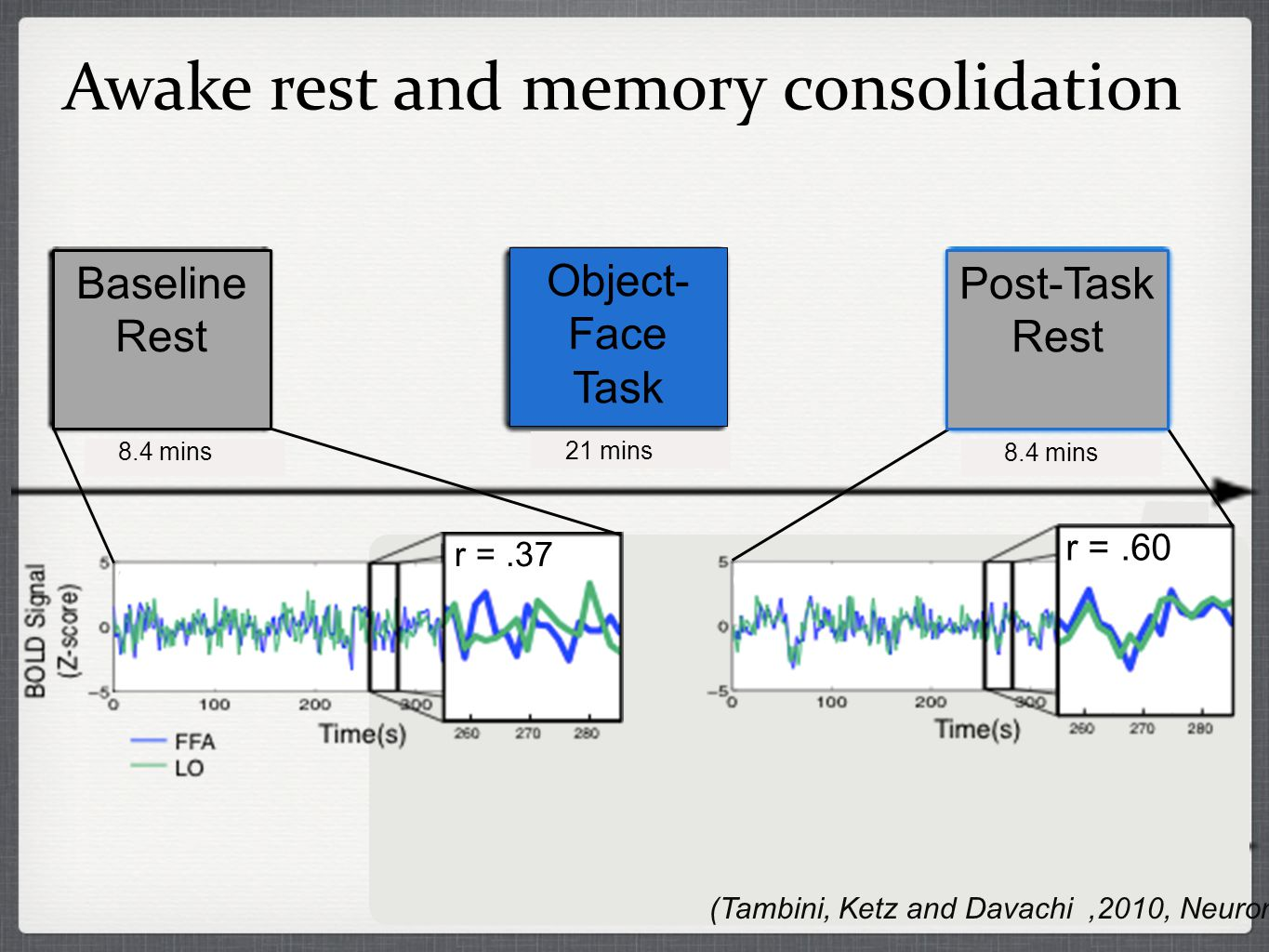r =.37 r =.60 r =.37 Awake rest and memory consolidation (Tambini, Ketz and Davachi,2010, Neuron) Baseline Rest Post-Task Rest Object- Face Task 8.4 mins 21 mins