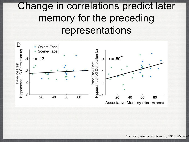 Change in correlations predict later memory for the preceding representations (Tambini, Ketz and Davachi, 2010, Neuron)