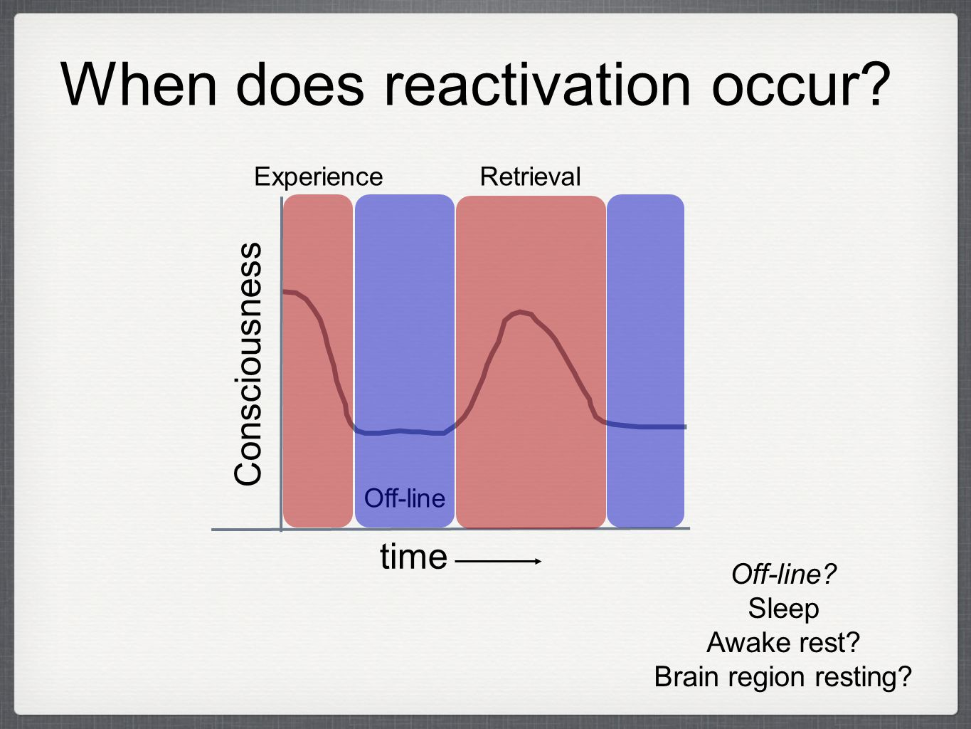 When does reactivation occur. Consciousness time Retrieval Off-line Experience Off-line.