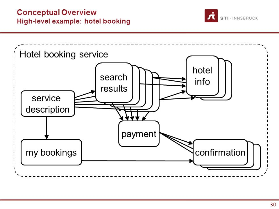 30 Hotel booking service service description search results hotel info confirmationmy bookings payment Conceptual Overview High-level example: hotel booking