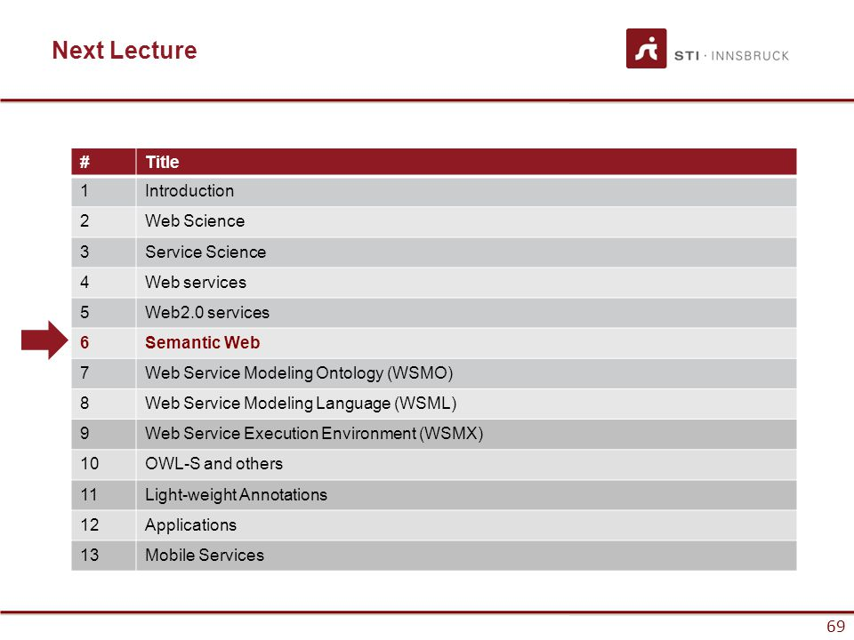 69 Next Lecture #Title 1Introduction 2Web Science 3Service Science 4Web services 5Web2.0 services 6Semantic Web 7Web Service Modeling Ontology (WSMO) 8Web Service Modeling Language (WSML) 9Web Service Execution Environment (WSMX) 10OWL-S and others 11Light-weight Annotations 12Applications 13Mobile Services
