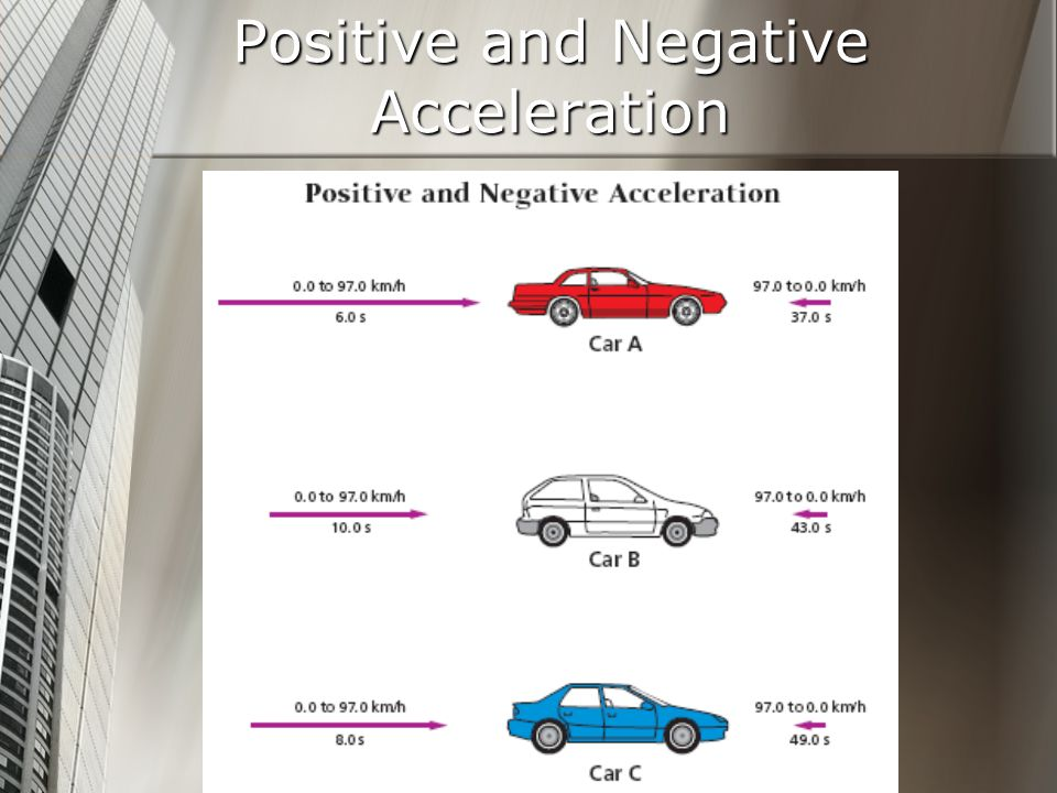 Positive and Negative Acceleration