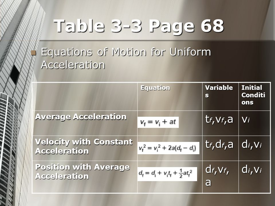 Table 3-3 Page 68 Equations of Motion for Uniform Acceleration Equations of Motion for Uniform Acceleration Equation Variable s Initial Conditi ons Average Acceleration t f,v f,a vivivivi Velocity with Constant Acceleration t f,d f,a d i,v i Position with Average Acceleration d f,v f, a d i,v i