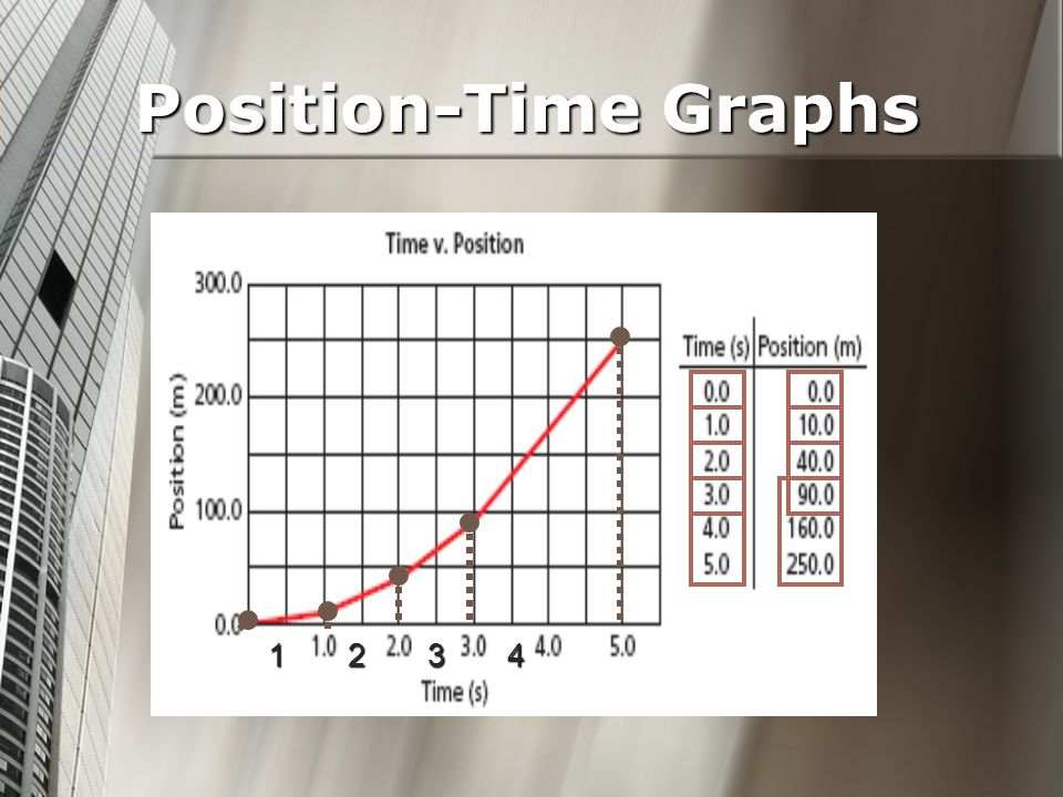 Position-Time Graphs 1234