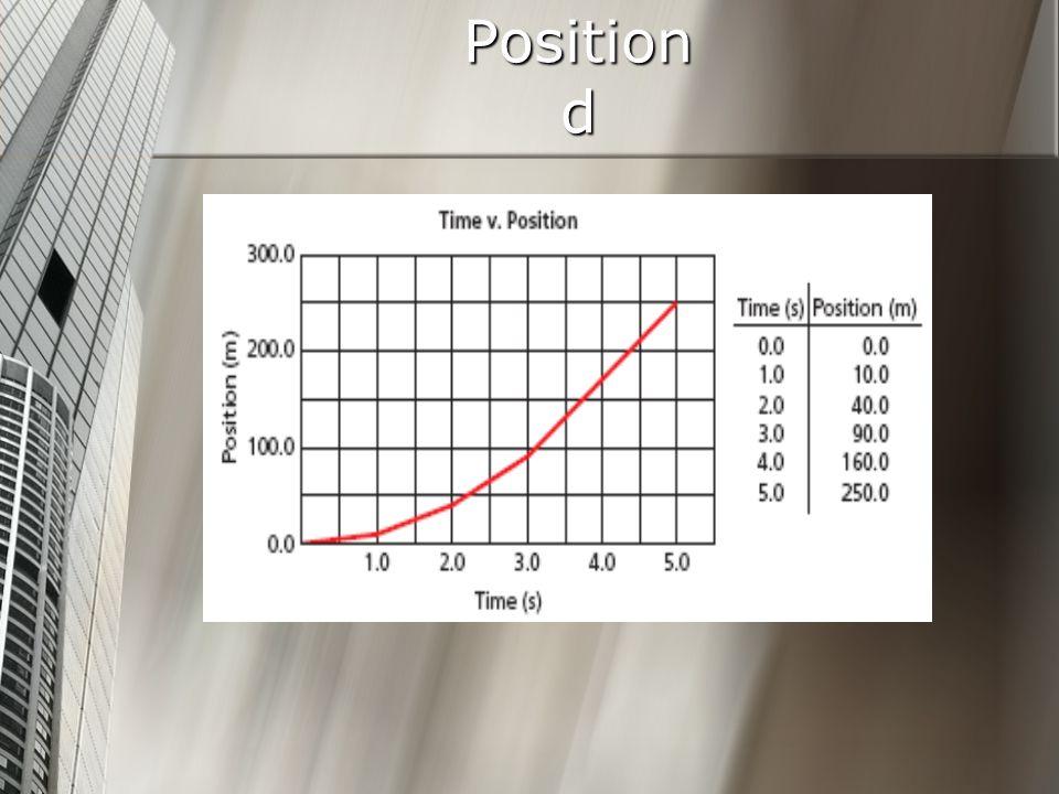 Position d