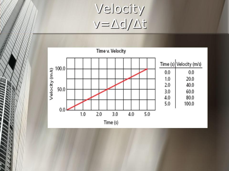 Velocity v=Δd/Δt