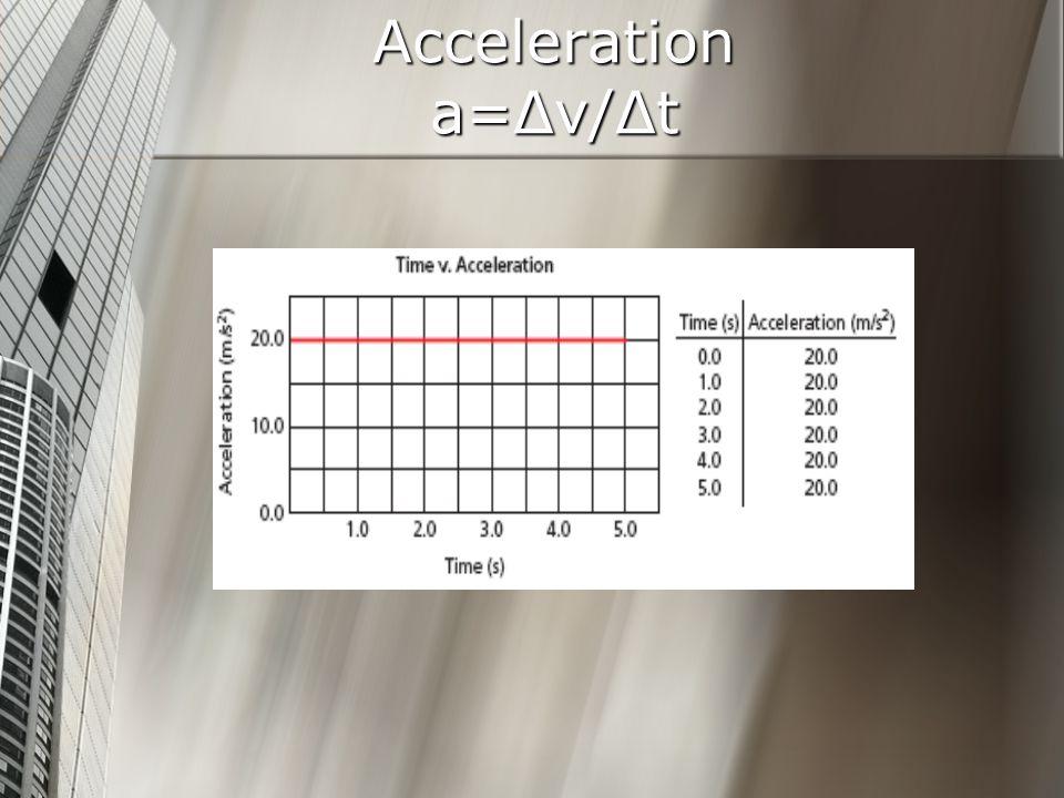 Acceleration a=Δv/Δt