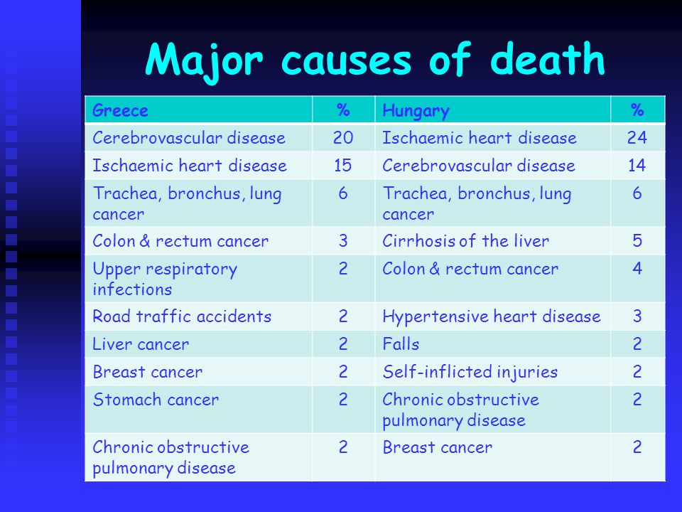 Major causes of death Greece%Hungary% Cerebrovascular disease20Ischaemic heart disease24 Ischaemic heart disease15Cerebrovascular disease14 Trachea, bronchus, lung cancer 6 6 Colon & rectum cancer3Cirrhosis of the liver5 Upper respiratory infections 2Colon & rectum cancer4 Road traffic accidents2Hypertensive heart disease3 Liver cancer2Falls2 Breast cancer2Self-inflicted injuries2 Stomach cancer2Chronic obstructive pulmonary disease 2 2Breast cancer2