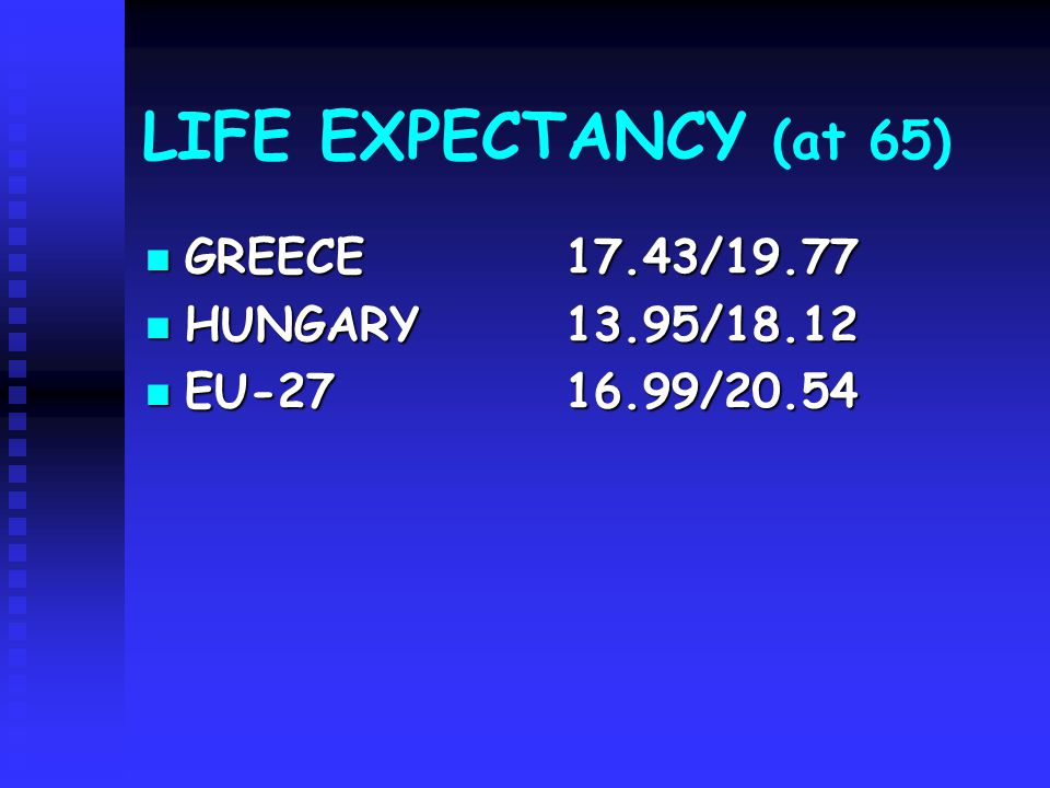 LIFE EXPECTANCY (at 65) GREECE17.43/19.77 GREECE17.43/19.77 HUNGARY 13.95/18.12 HUNGARY 13.95/18.12 EU-2716.99/20.54 EU-2716.99/20.54