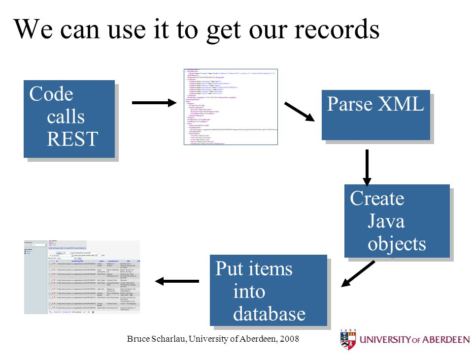 Bruce Scharlau, University of Aberdeen, 2008 We can use it to get our records Code calls REST Parse XML Create Java objects Put items into database