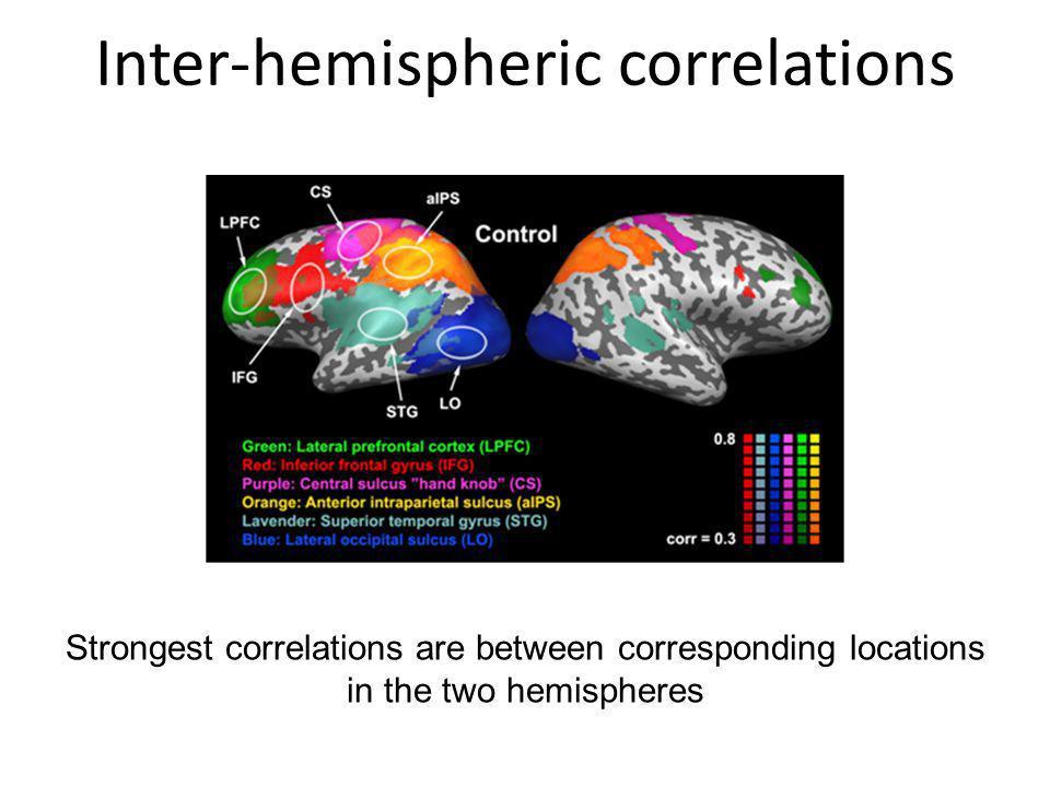Inter-hemispheric correlations Strongest correlations are between corresponding locations in the two hemispheres