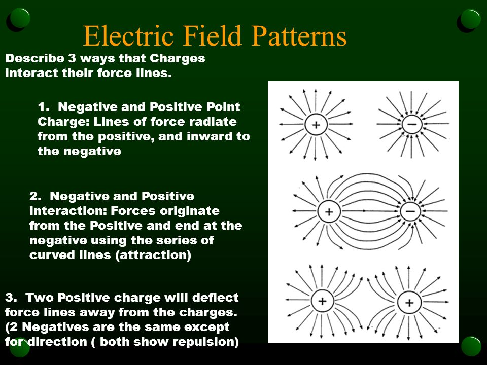 Electric Fields of Force The Force of Electric charges are determined by the type of charge of the objects. unlike charges attract like charges repel