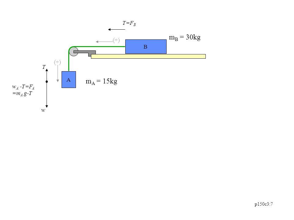 p150c3:8 A m A = 15kg m B = 30kg w B -T=F B (+) T-w A =F A T w B (+)