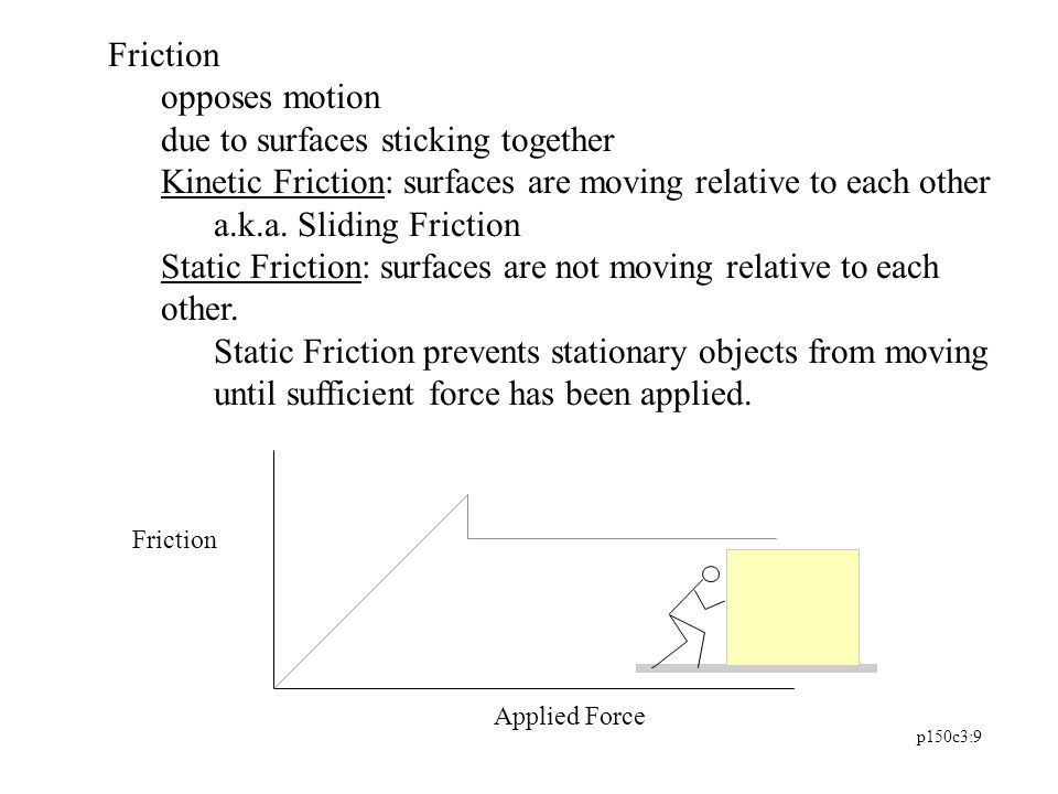p150c3:9 Friction opposes motion due to surfaces sticking together Kinetic Friction: surfaces are moving relative to each other a.k.a. Sliding Frictio