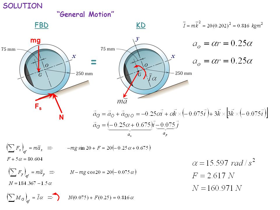 SOLUTION General Motion FBD N mg FsFs KD = xx y