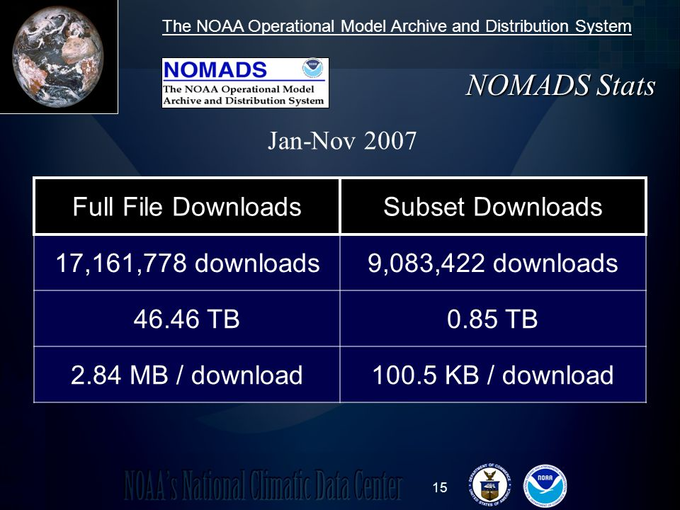 15 Jan-Nov 2007 NOMADS Stats The NOAA Operational Model Archive and Distribution System Full File DownloadsSubset Downloads 17,161,778 downloads9,083,422 downloads 46.46 TB0.85 TB 2.84 MB / download100.5 KB / download