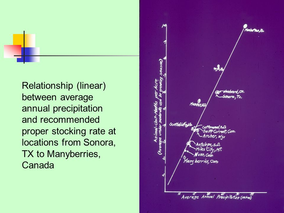 Relationship (linear) between average annual precipitation and recommended proper stocking rate at locations from Sonora, TX to Manyberries, Canada
