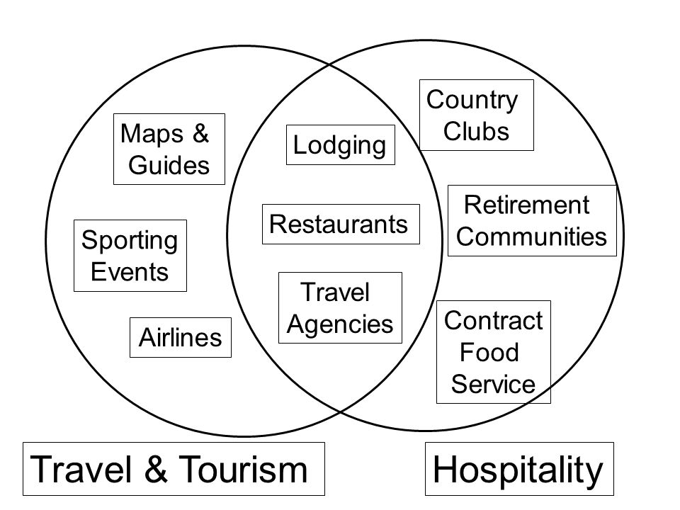 Travel & TourismHospitality Country Clubs Lodging Restaurants Maps & Guides Travel Agencies Retirement Communities Contract Food Service Sporting Events Airlines