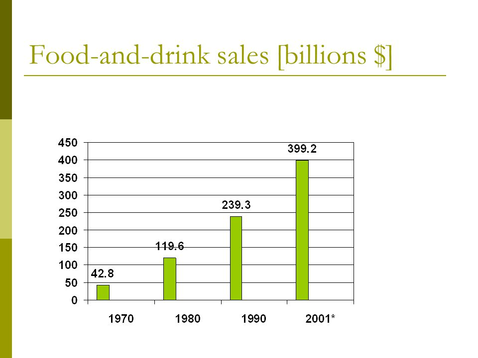 Food-and-drink sales [billions $]
