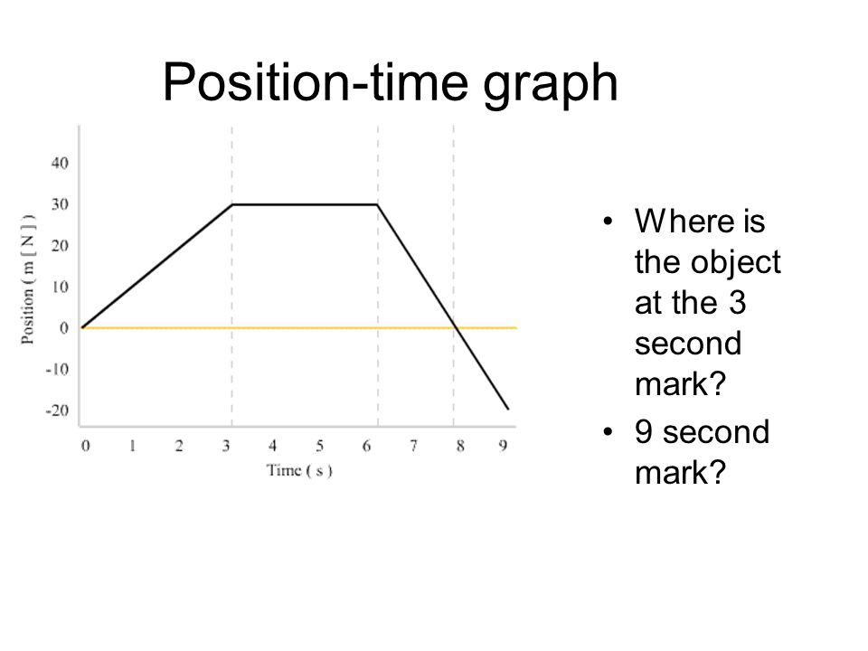 Position-time graph Where is the object at the 3 second mark? 9 second mark?