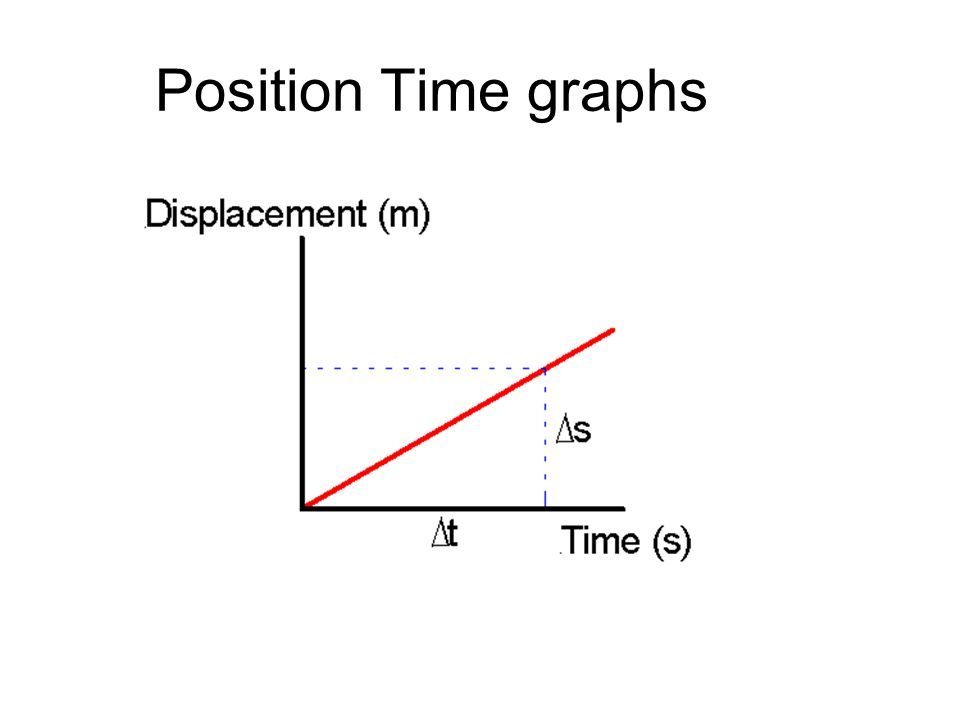 Position Time graphs