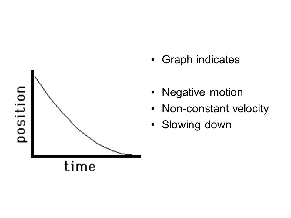 Graph indicates Negative motion Non-constant velocity Slowing down