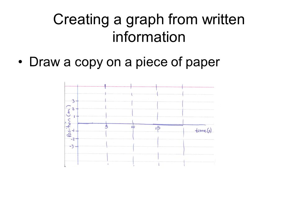 Creating a graph from written information Draw a copy on a piece of paper