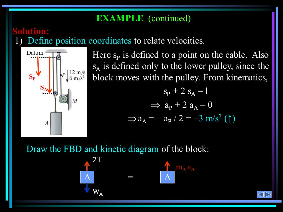 EXAMPLE (continued) Solution: Here s P is defined to a point on the cable. Also s A is defined only to the lower pulley, since the block moves with th