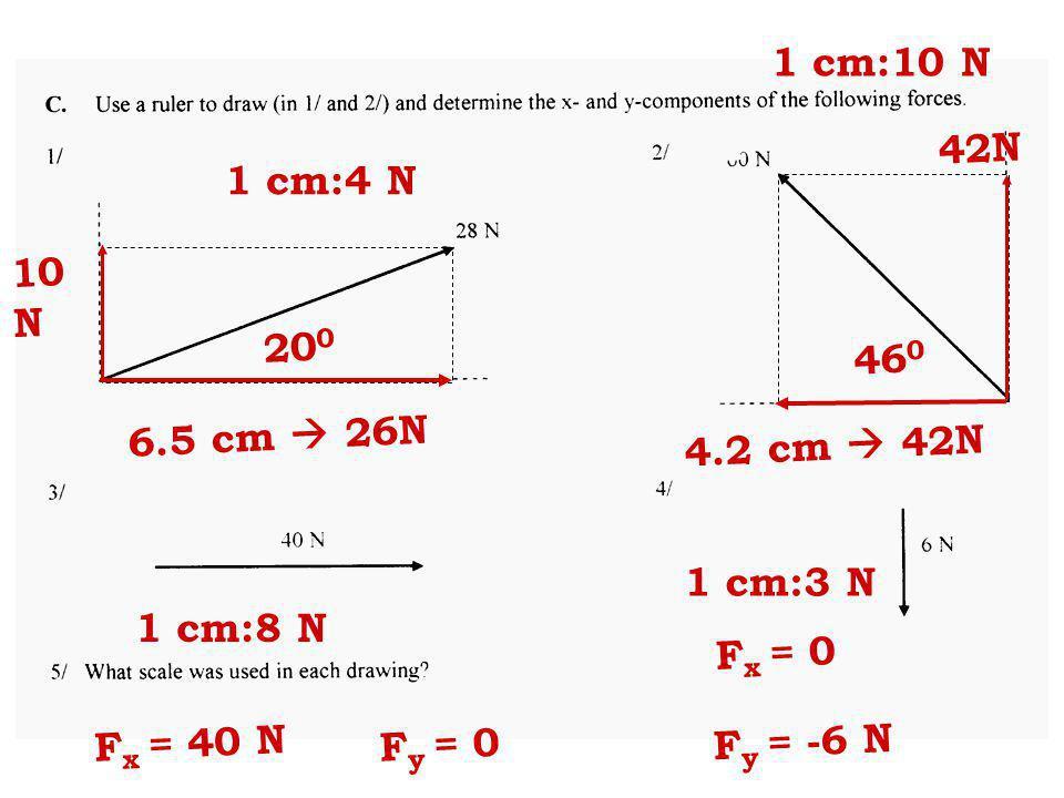 1 cm:4 N 20 0 6.5 cm 26N 10 N 1 cm:10 N 4.2 cm 42N 42N 46 0 1 cm:8 N 1 cm:3 N F x = 40 N F y = 0 F x = 0 F y = -6 N