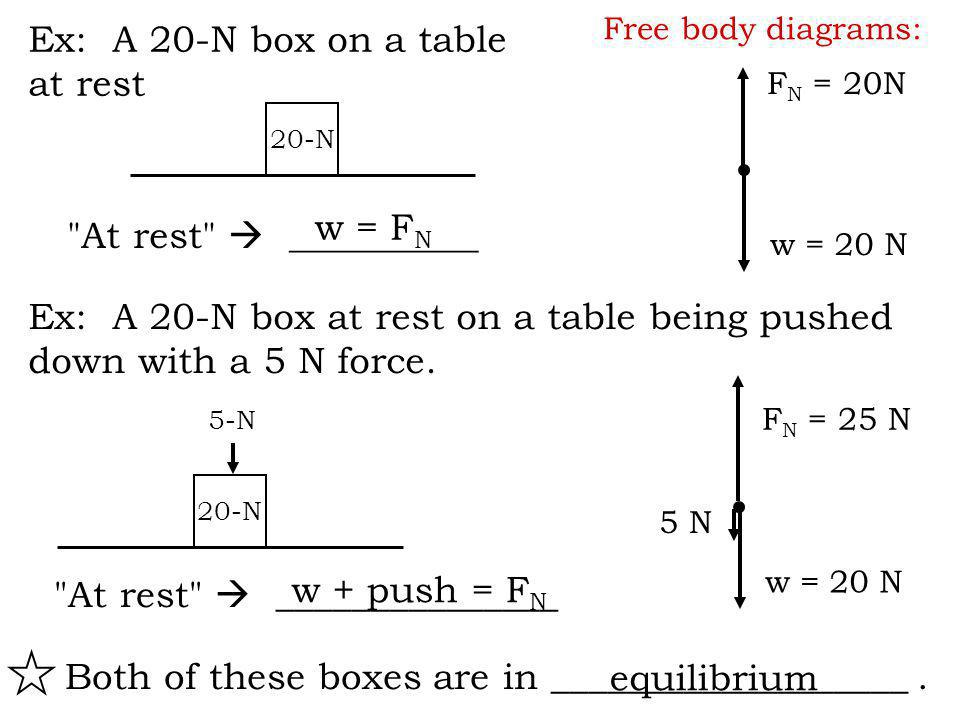 Ex: A 20-N box on a table at rest 20-N F N = 20N w = 20 N Ex: A 20-N box at rest on a table being pushed down with a 5 N force.