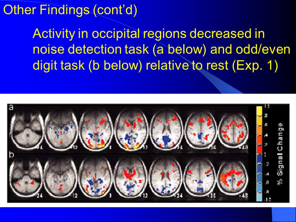 Other Findings (contd) Activity in occipital regions decreased in noise detection task (a below) and odd/even digit task (b below) relative to rest (E