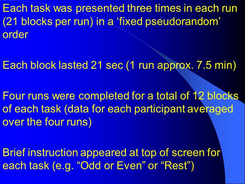 Each task was presented three times in each run (21 blocks per run) in a fixed pseudorandom order Each block lasted 21 sec (1 run approx. 7.5 min) Fou