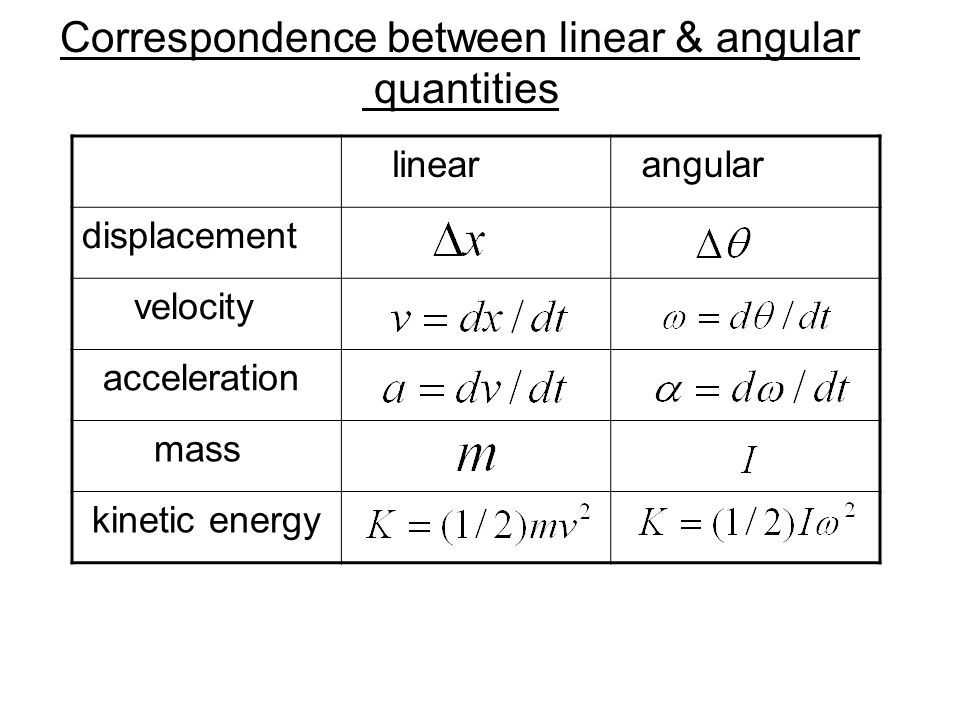 Correspondence between linear & angular quantities linear angular displacement velocity acceleration mass kinetic energy