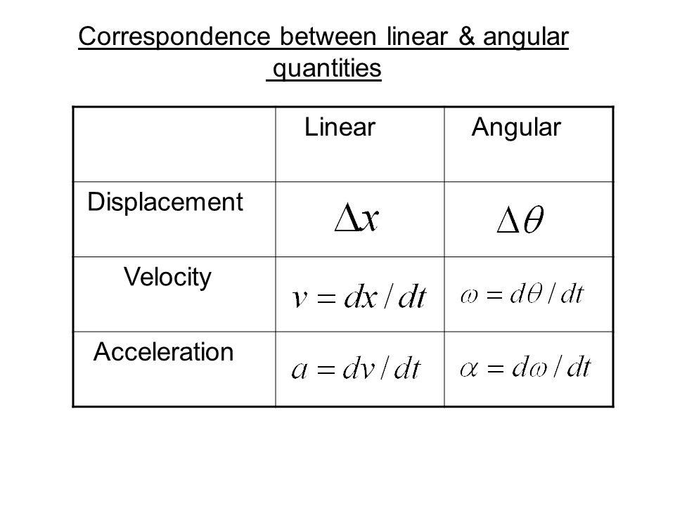 Correspondence between linear & angular quantities Linear Angular Displacement Velocity Acceleration
