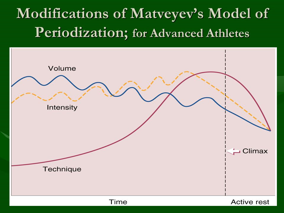 Modifications of Matveyevs Model of Periodization; for Advanced Athletes