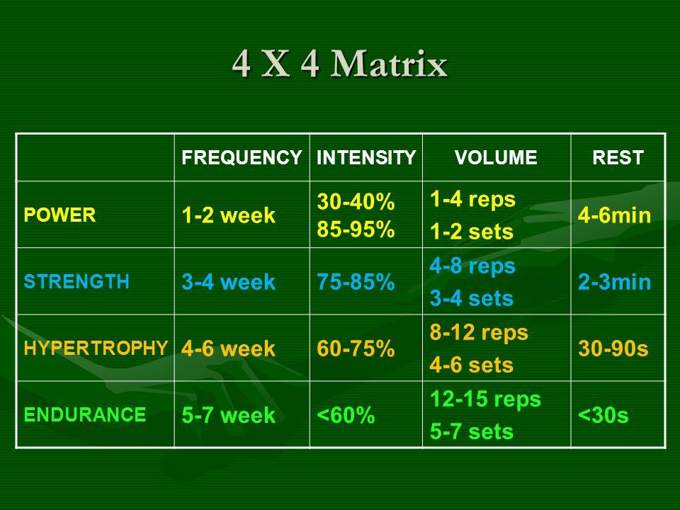 4 X 4 Matrix FREQUENCYINTENSITYVOLUMEREST POWER 1-2 week 30-40% 85-95% 1-4 reps 1-2 sets 4-6min STRENGTH 3-4 week75-85% 4-8 reps 3-4 sets 2-3min HYPER