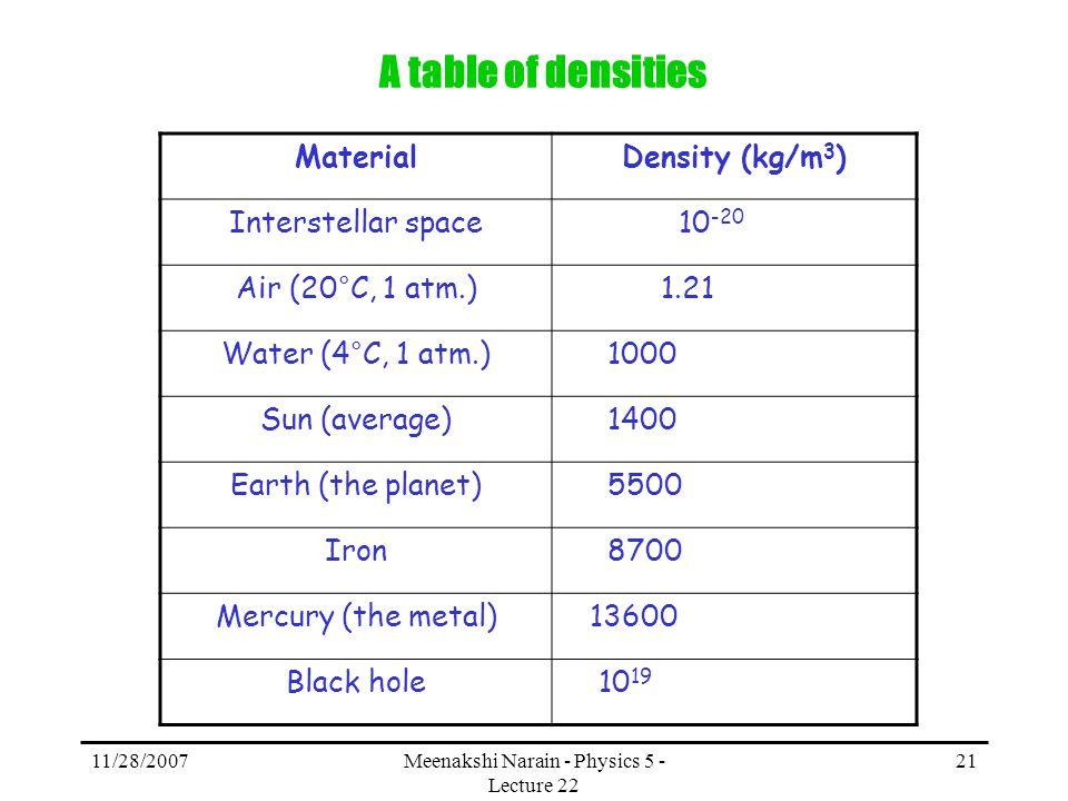 11/28/2007Meenakshi Narain - Physics 5 - Lecture 22 21 A table of densities MaterialDensity (kg/m 3 ) Interstellar space 10 -20 Air (20°C, 1 atm.) 1.2