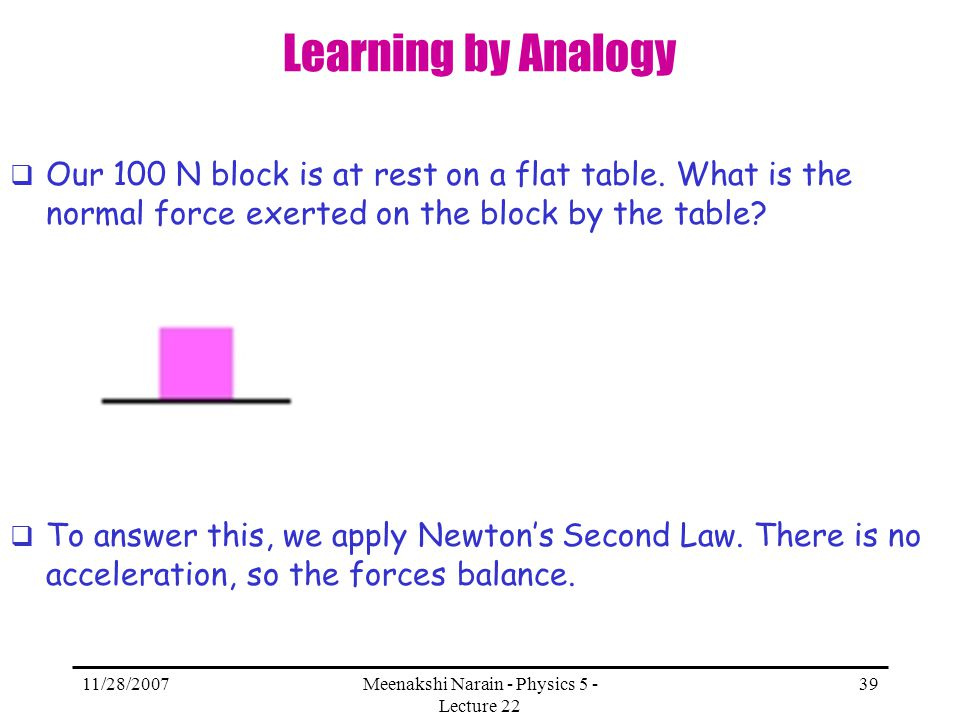 11/28/2007Meenakshi Narain - Physics 5 - Lecture 22 39 Learning by Analogy Our 100 N block is at rest on a flat table. What is the normal force exerte