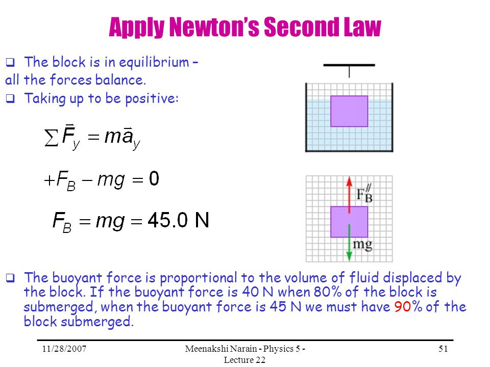 11/28/2007Meenakshi Narain - Physics 5 - Lecture 22 51 Apply Newtons Second Law The block is in equilibrium – all the forces balance. Taking up to be
