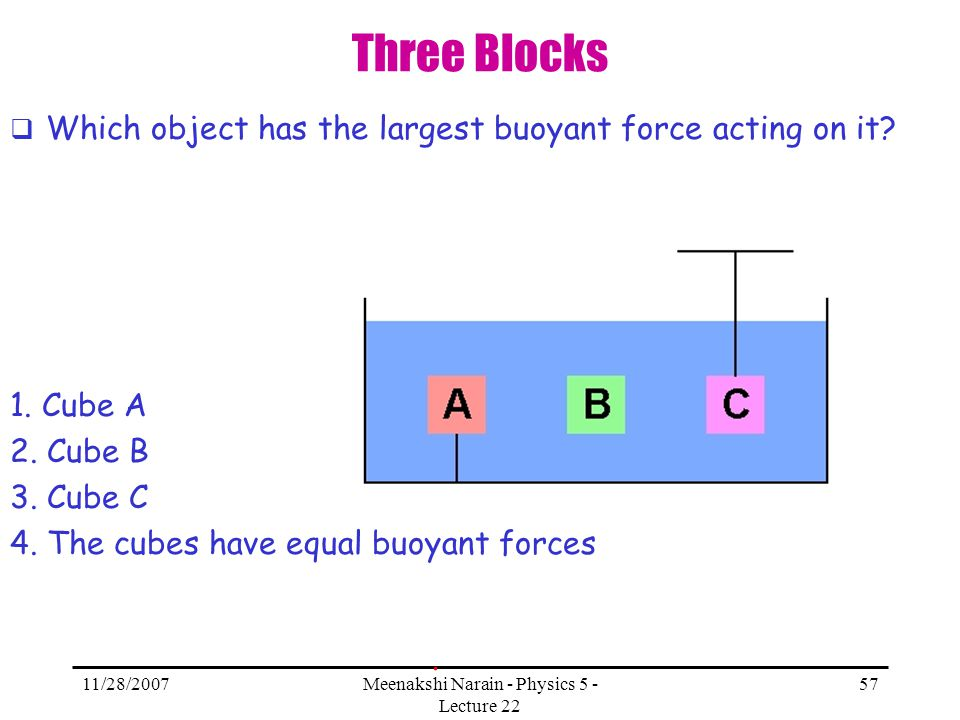 11/28/2007Meenakshi Narain - Physics 5 - Lecture 22 57 Three Blocks Which object has the largest buoyant force acting on it? 1. Cube A 2. Cube B 3. Cu