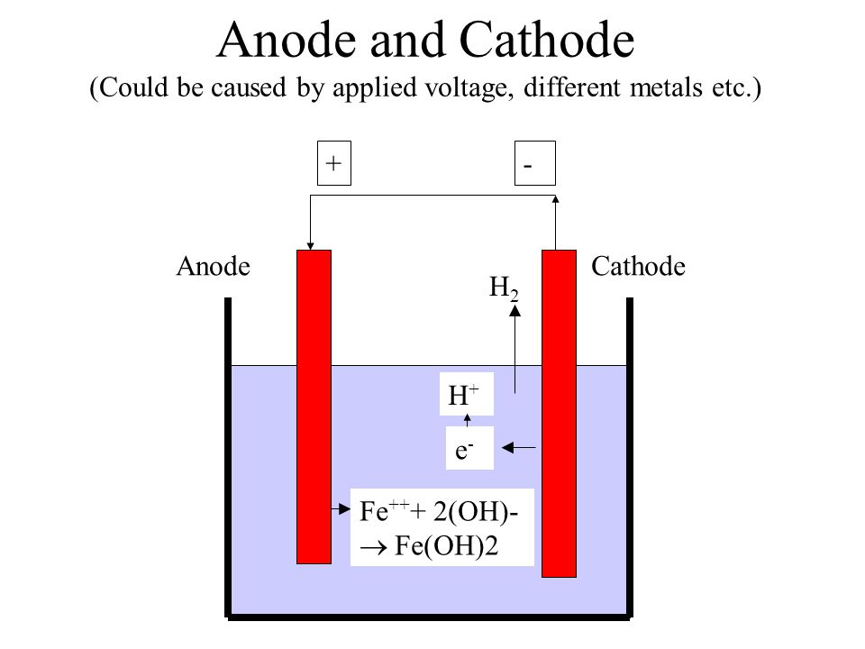 Anode and Cathode (Could be caused by applied voltage, different metals etc.) + Fe ++ + 2(OH)- Fe(OH)2 - CathodeAnode e-e- H2H2 H+H+