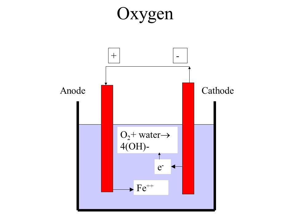 Oxygen + Fe ++ - CathodeAnode e-e- O 2 + water 4(OH)-