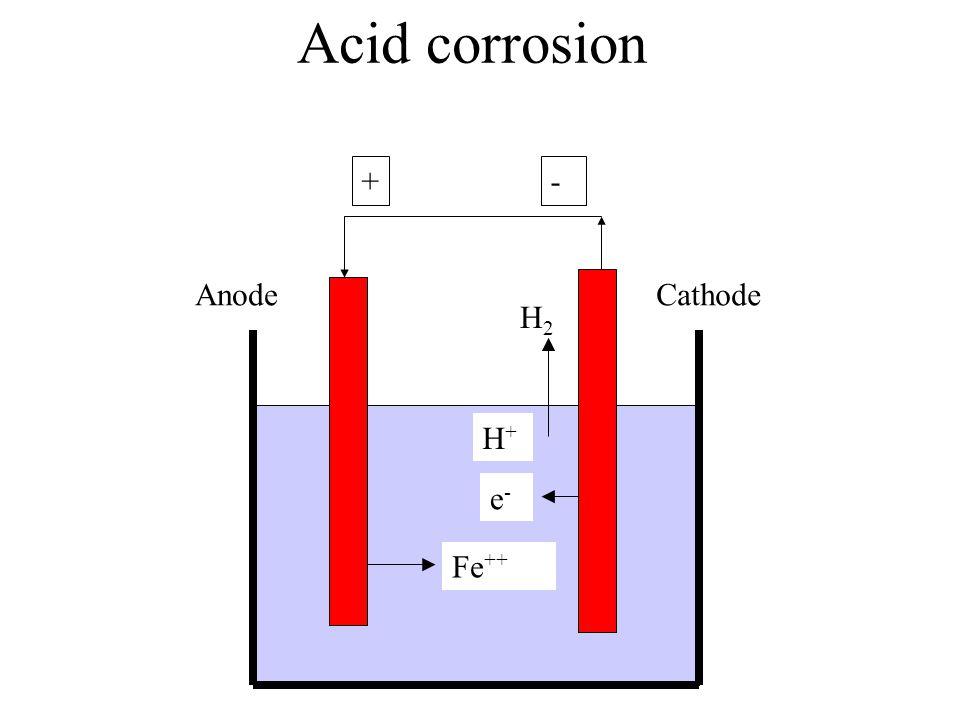 Acid corrosion + Fe ++ - CathodeAnode e-e- H2H2 H+H+