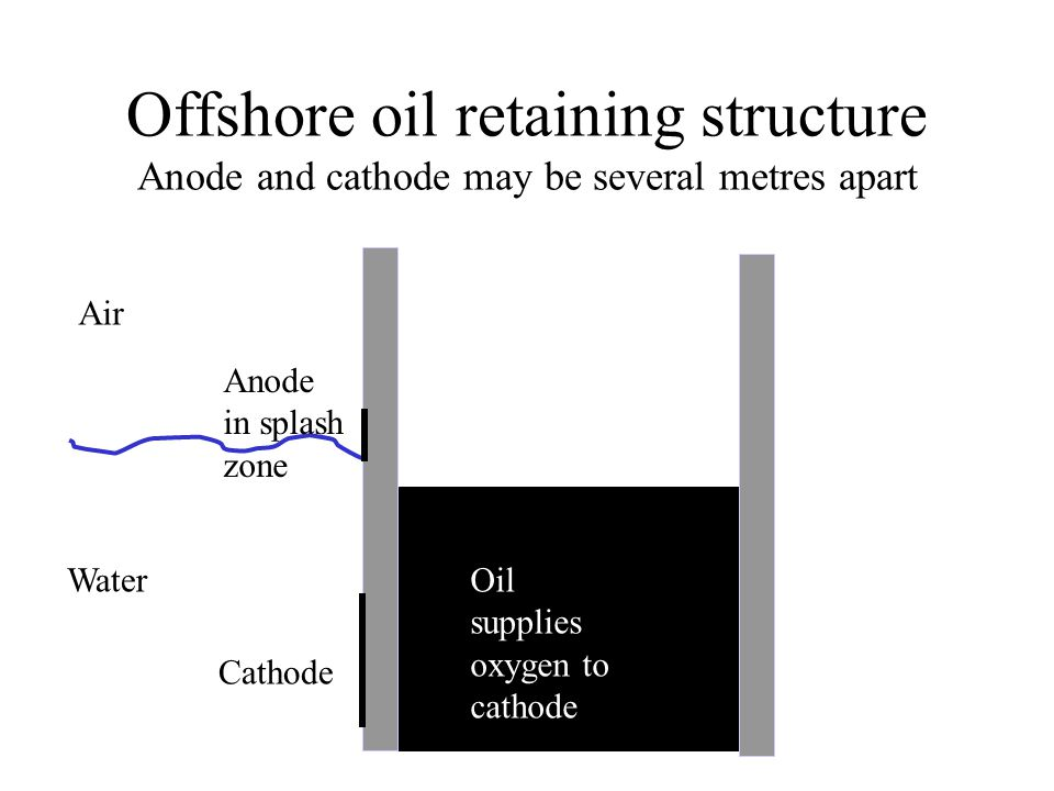 Offshore oil retaining structure Anode and cathode may be several metres apart Air WaterOil supplies oxygen to cathode Cathode Anode in splash zone
