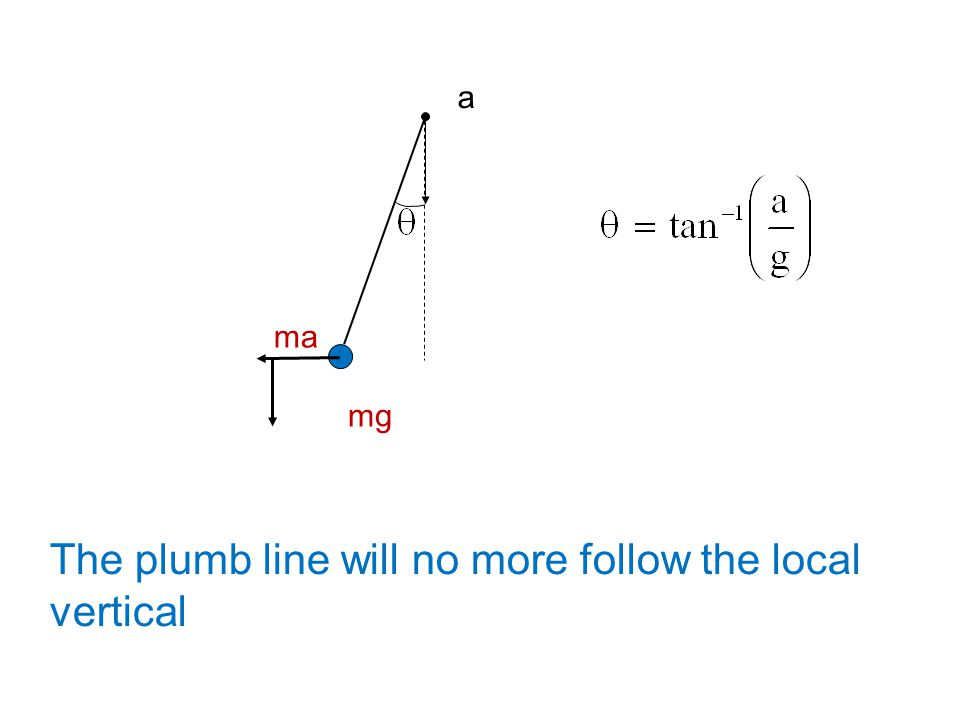a mg ma The plumb line will no more follow the local vertical