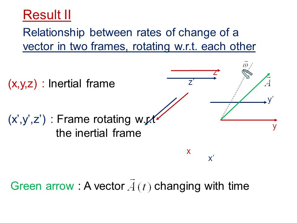 Relationship between rates of change of a vector in two frames, rotating w.r.t. each other x y z x y z (x,y,z) : Inertial frame (x,y,z) : Frame rotati