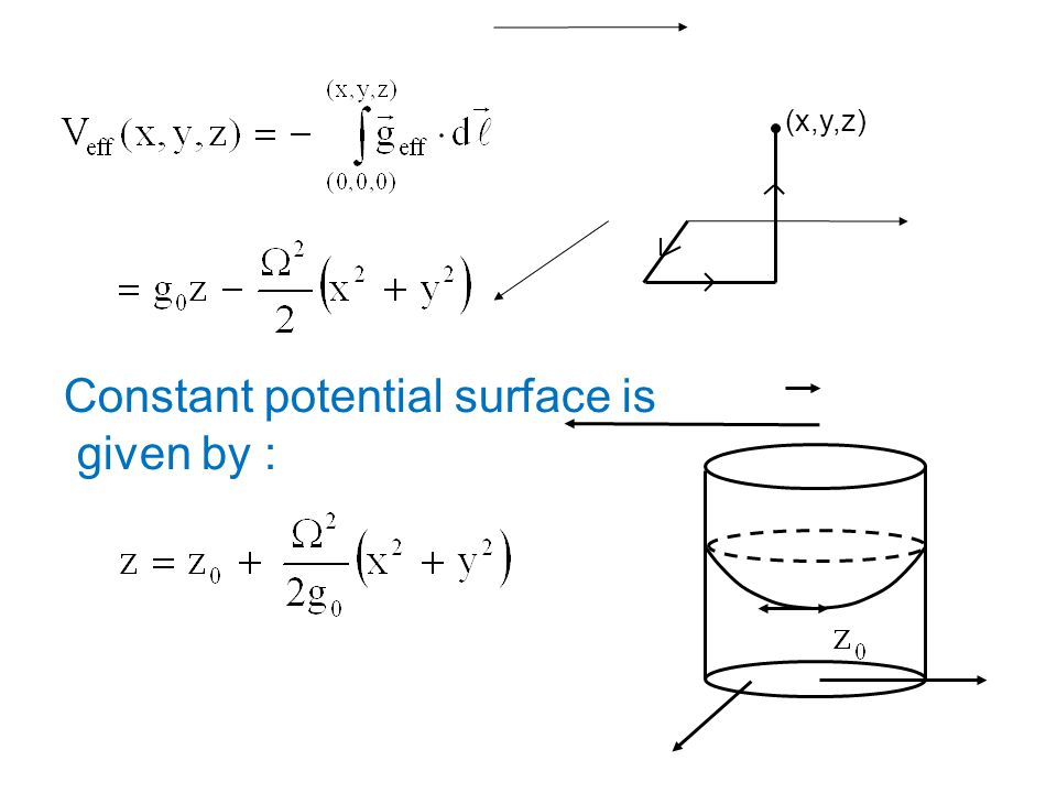 (x,y,z) Constant potential surface is given by :