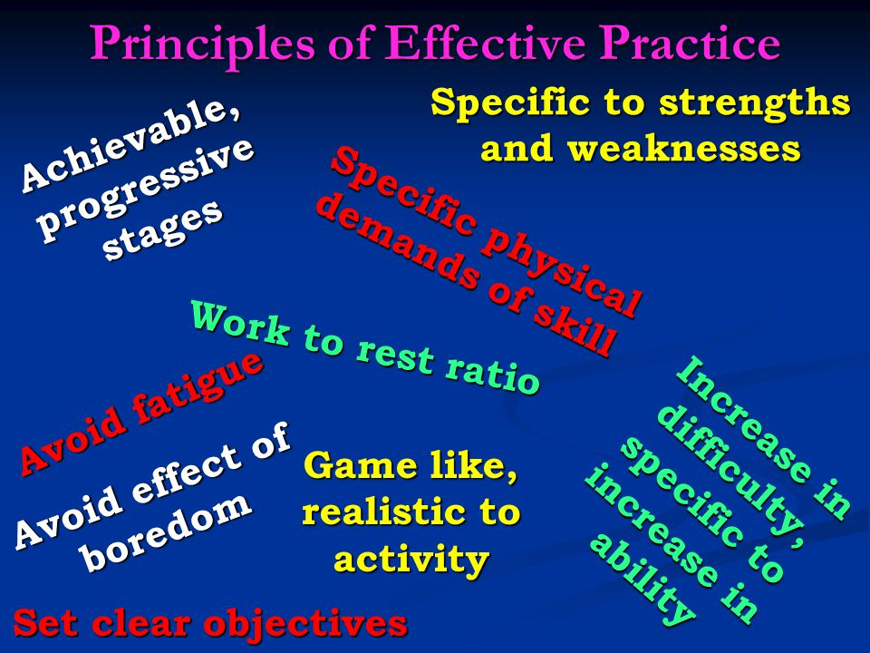 Principles of Effective Practice Set clear objectives Specific to strengths and weaknesses Achievable, progressive stages Work to rest ratio Increase in difficulty, specific to increase in ability Avoid effect of boredom Game like, realistic to activity Avoid fatigue Specific physical demands of skill