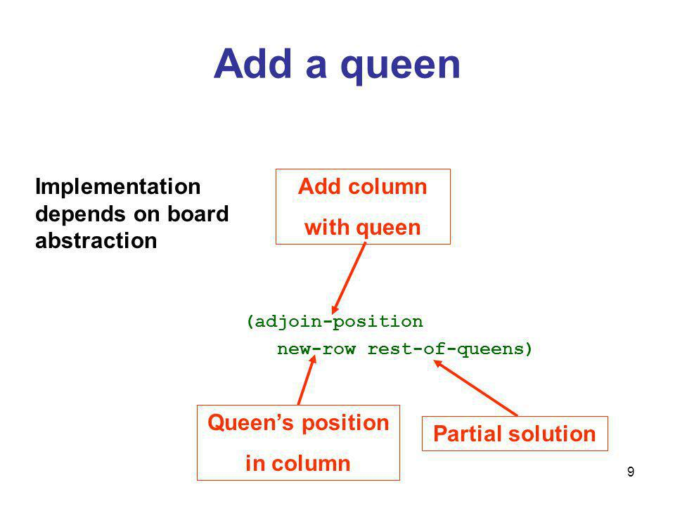 9 Add a queen (adjoin-position new-row rest-of-queens) Add column with queen Queens position in column Partial solution Implementation depends on board abstraction
