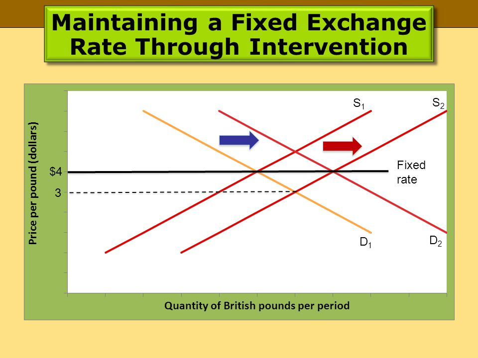 Maintaining a Fixed Exchange Rate Through Intervention S1S1 D1D1 D2D2 S2S2 Fixed rate 3 $4